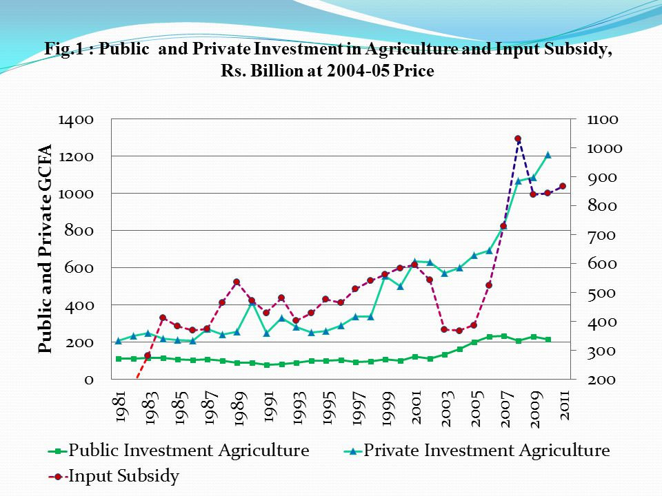 Fig.1 : Public and Private Investment in Agriculture and Input Subsidy, Rs.