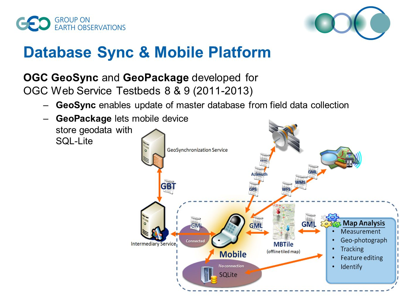 Database Sync & Mobile Platform OGC GeoSync and GeoPackage developed for OGC Web Service Testbeds 8 & 9 (2011-2013) –GeoSync enables update of master database from field data collection –GeoPackage lets mobile device store geodata with SQL-Lite