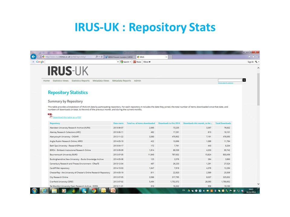 IRUS-UK : Repository Stats