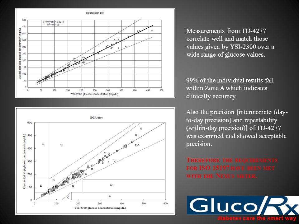 diabetes care the smart way Measurements from TD-4277 correlate well and match those values given by YSI-2300 over a wide range of glucose values.