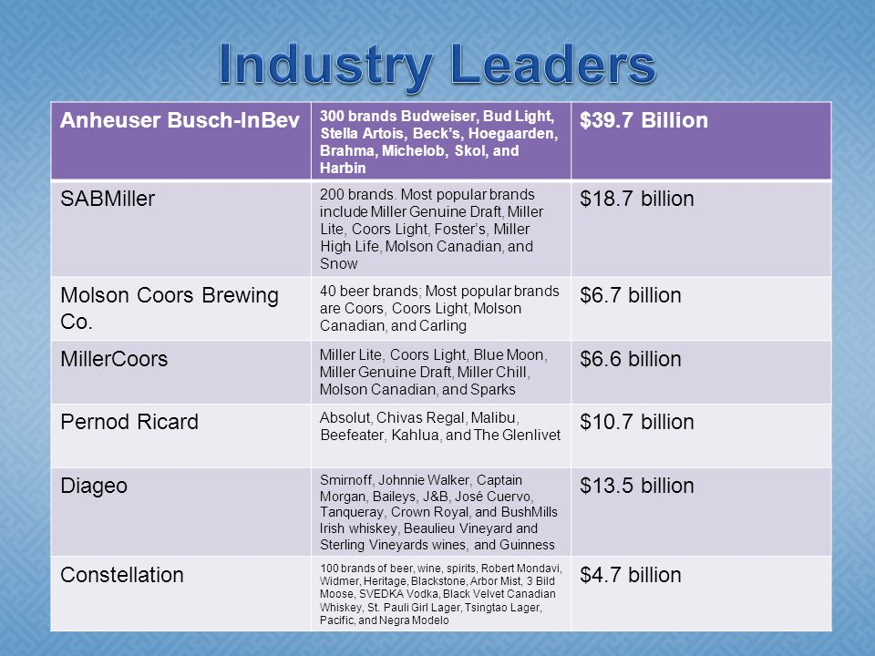 Anheuser Busch-InBev 300 brands Budweiser, Bud Light, Stella Artois, Beck's, Hoegaarden, Brahma, Michelob, Skol, and Harbin $39.7 Billion SABMiller 20