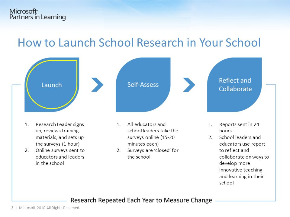 How to Launch School Research in Your School 1.Research Leader signs up, reviews training materials, and sets up the surveys (1 hour) 2.Online surveys sent to educators and leaders in the school 1.All educators and school leaders take the surveys online (15-20 minutes each) 2.Surveys are 'closed' for the school 1.Reports sent in 24 hours 2.School leaders and educators use report to reflect and collaborate on ways to develop more innovative teaching and learning in their school 2 | Microsoft 2010 All Rights Reserved.