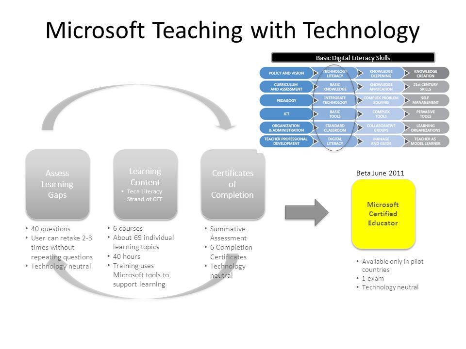 Microsoft Teaching with Technology Assess Learning Gaps Learning Content Tech Literacy Strand of CFT Learning Content Tech Literacy Strand of CFT Certificates of Completion Microsoft Certified Educator Microsoft Certified Educator 40 questions User can retake 2-3 times without repeating questions Technology neutral 6 courses About 69 individual learning topics 40 hours Training uses Microsoft tools to support learning Summative Assessment 6 Completion Certificates Technology neutral Available only in pilot countries 1 exam Technology neutral Basic Digital Literacy Skills Beta June 2011