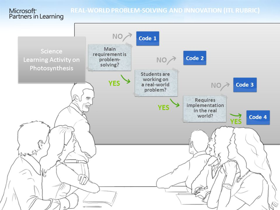 REAL-WORLD PROBLEM-SOLVING AND INNOVATION (ITL RUBRIC) Main requirement is problem- solving.