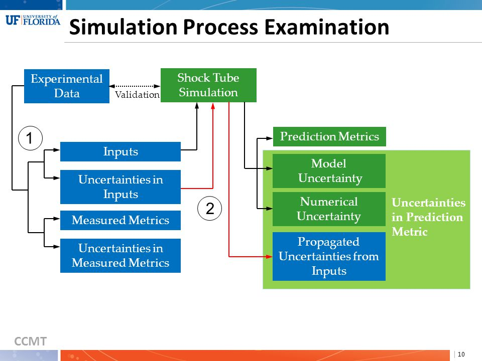 CCMT | 10 Simulation Process Examination Inputs Uncertainties in Inputs Measured Metrics Experimental Data Shock Tube Simulation Validation Prediction