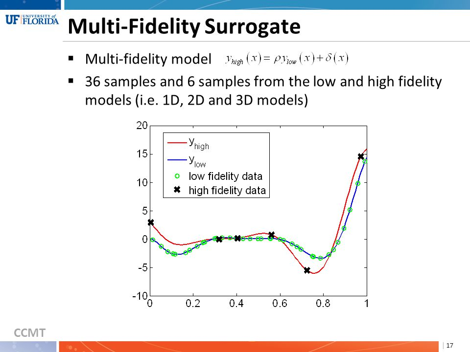 CCMT | 17 Multi-Fidelity Surrogate  Multi-fidelity model  36 samples and 6 samples from the low and high fidelity models (i.e. 1D, 2D and 3D models)