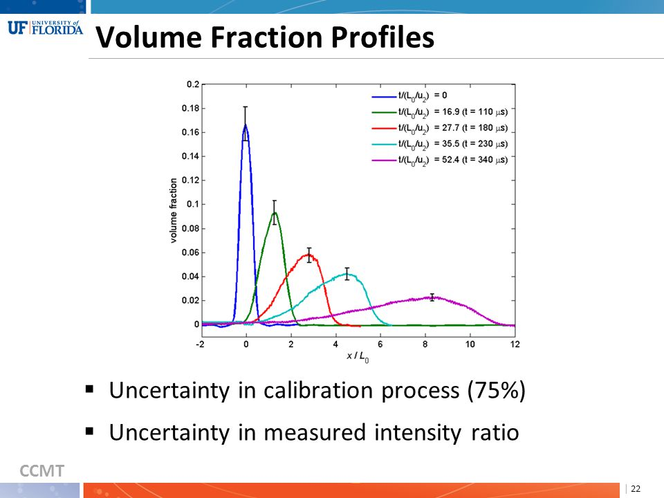 CCMT | 22 Volume Fraction Profiles  Uncertainty in calibration process (75%)  Uncertainty in measured intensity ratio