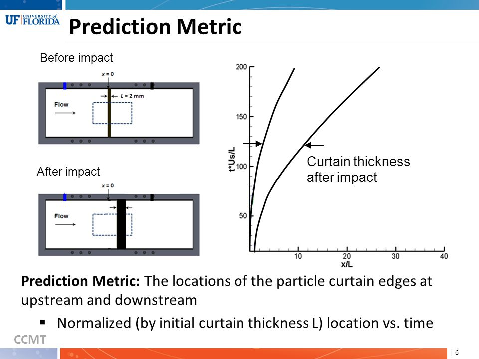 CCMT | 6 Prediction Metric Prediction Metric: The locations of the particle curtain edges at upstream and downstream  Normalized (by initial curtain