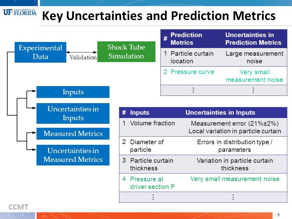 CCMT | 10 Simulation Process Examination Inputs Uncertainties in Inputs Measured Metrics Experimental Data Shock Tube Simulation Validation Prediction Metrics Numerical Uncertainty Model Uncertainty Uncertainties in Prediction Metric Propagated Uncertainties from Inputs 1 2 Uncertainties in Measured Metrics