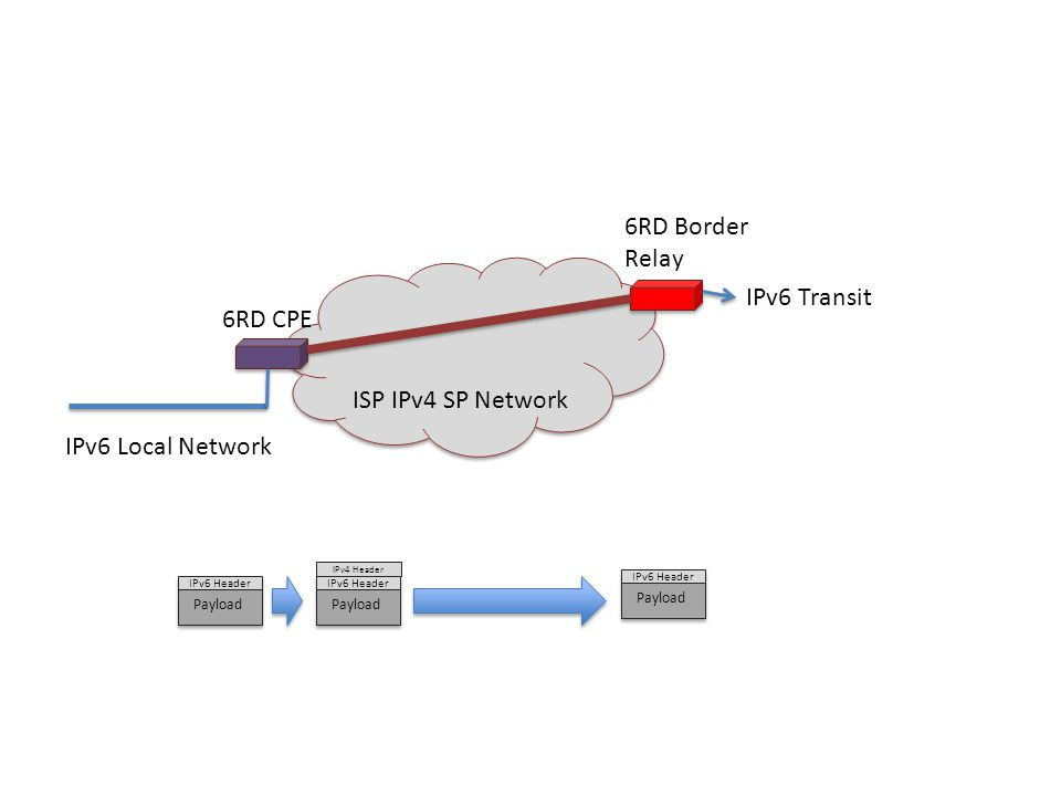 ISP IPv4 SP Network 6RD Border Relay IPv6 Transit 6RD CPE IPv6 Local Network IPv6 Header Payload IPv4 Header IPv6 Header Payload IPv6 Header Payload