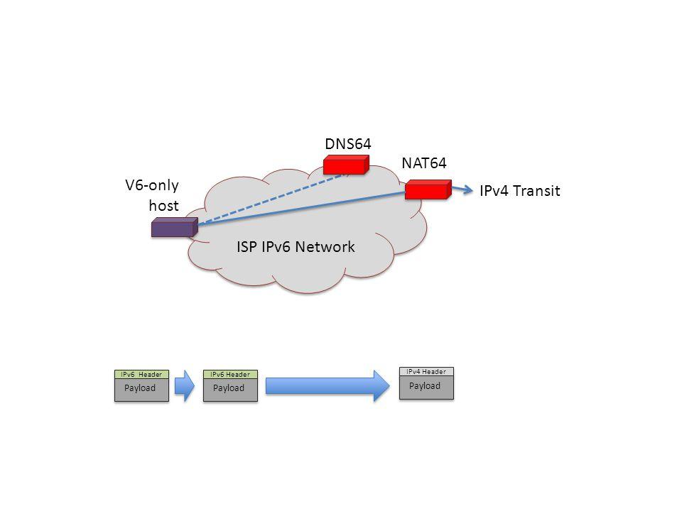 ISP IPv6 Network NAT64 IPv4 Transit V6-only host IPv6 Header Payload IPv6 Header Payload IPv4 Header Payload DNS64
