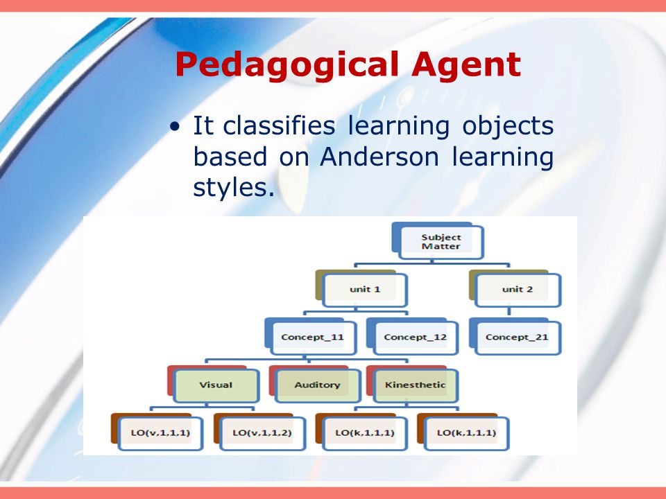 Pedagogical Agent It classifies learning objects based on Anderson learning styles.
