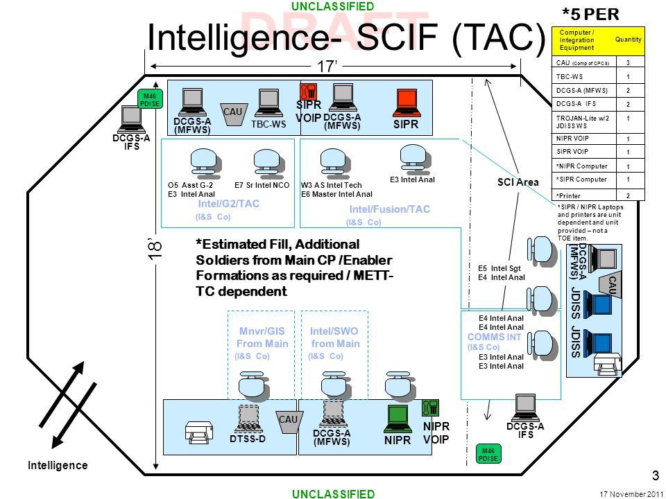 UNCLASSIFIED 17 November 2011 17' Intelligence- SCIF (TAC) Intelligence CAU SIPR VOIP 18' E3 Intel Anal W3 AS Intel Tech E6 Master Intel Anal *5 PER SIPRNIPR *Estimated Fill, Additional Soldiers from Main CP /Enabler Formations as required / METT- TC dependent 3 O5 Asst G-2 E3 Intel Anal TBC-WS DCGS-A (MFWS) E7 Sr Intel NCO Intel/G2/TAC (I&S Co) DCGS-A (MFWS) DCGS-A (MFWS) DTSS-D Mnvr/GIS From Main (I&S Co) Intel/SWO from Main (I&S Co) Intel/Fusion/TAC (I&S Co) CAU NIPR VOIP DCGS-A IFS TROJAN-Lite w/2 JDISS WS 1 DCGS-A (MFWS) 2 Computer / Integration Equipment *NIPR Computer *SIPR Computer CAU (Comp of CPCS) TBC-WS NIPR VOIP SIPR VOIP 3 1 1 1 1 1 *Printer 2 DCGS-A IFS Quantity 2 M46 PDISE *SIPR / NIPR Laptops and printers are unit dependent and unit provided – not a TOE item.