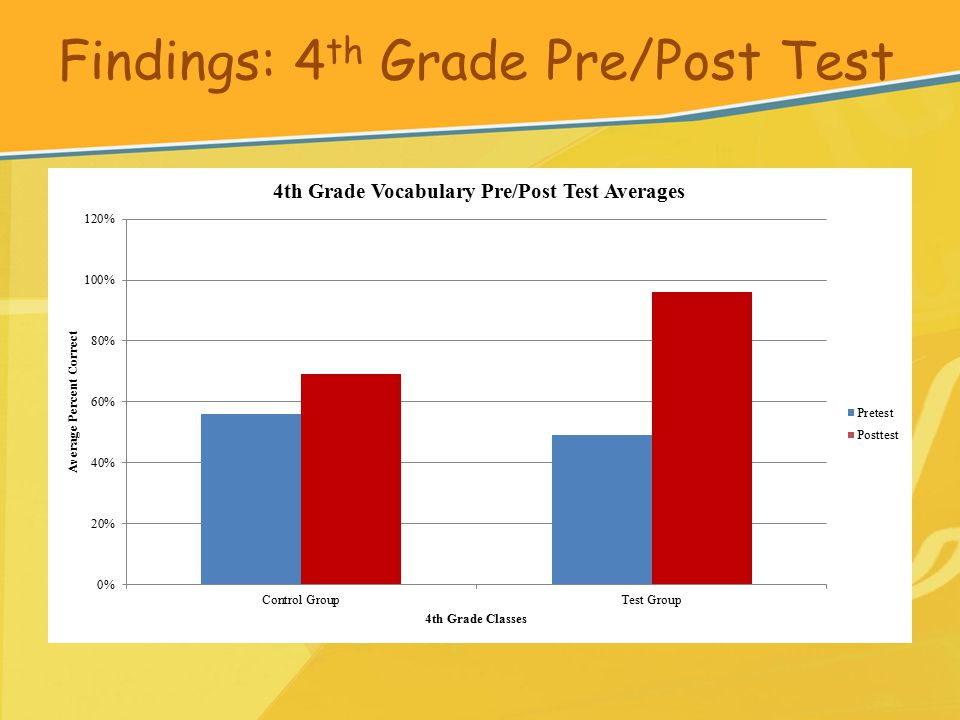 Findings: 4 th Grade Pre/Post Test