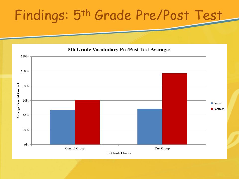 Findings: 5 th Grade Pre/Post Test
