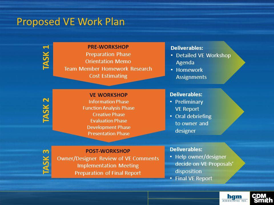 Proposed VE Work Plan PRE-WORKSHOP Preparation Phase Orientation Memo Team Member Homework Research Cost Estimating VE WORKSHOP Information Phase Func