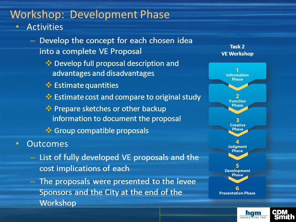 Workshop: Development Phase Activities – Develop the concept for each chosen idea into a complete VE Proposal  Develop full proposal description and