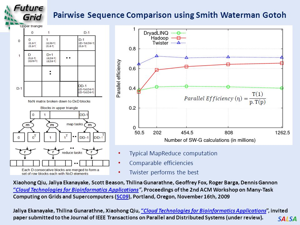 SALSASALSA Pairwise Sequence Comparison using Smith Waterman Gotoh Typical MapReduce computation Comparable efficiencies Twister performs the best Xiaohong Qiu, Jaliya Ekanayake, Scott Beason, Thilina Gunarathne, Geoffrey Fox, Roger Barga, Dennis Gannon Cloud Technologies for Bioinformatics Applications , Proceedings of the 2nd ACM Workshop on Many-Task Computing on Grids and Supercomputers (SC09), Portland, Oregon, November 16th, 2009 Cloud Technologies for Bioinformatics ApplicationsSC09 Jaliya Ekanayake, Thilina Gunarathne, Xiaohong Qiu, Cloud Technologies for Bioinformatics Applications , invited paper submitted to the Journal of IEEE Transactions on Parallel and Distributed Systems (under review). Cloud Technologies for Bioinformatics Applications