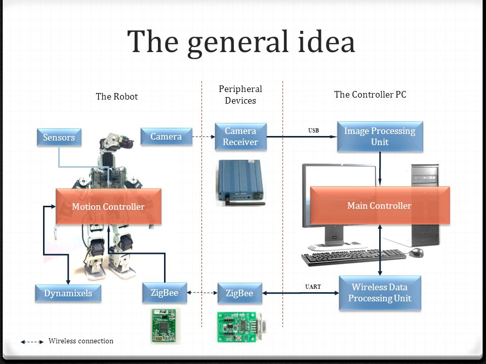 The general idea The Robot The Controller PC Dynamixels ZigBee Sensors Camera Camera Receiver USB Image Processing Unit Main Controller Wireless Data Processing Unit ZigBee UART Motion Controller Peripheral Devices Wireless connection