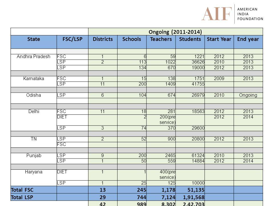Ongoing (2011-2014) StateFSC/LSPDistrictsSchoolsTeachersStudentsStart YearEnd year Andhra PradeshFSC1659122120122013 LSP211310223662620102013 LSP 1346