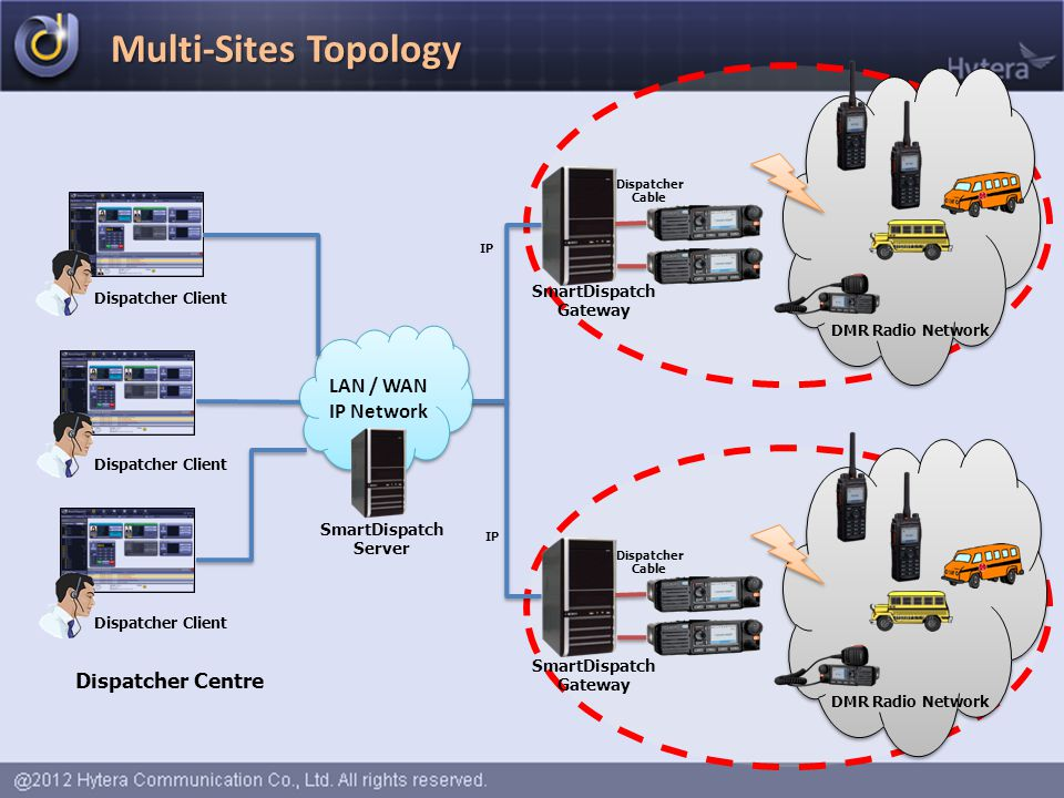 Multi-Sites Topology Dispatcher Client LAN / WAN IP Network IP Dispatcher Cable DMR Radio Network IP Dispatcher Cable DMR Radio Network Dispatcher Cen