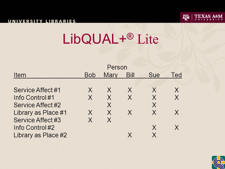 ® LibQUAL+ ® Lite Person Item BobMaryBillSueTed Service Affect #1 X X X X X Info Control #1 X X X X X Service Affect #2 X X Library as Place #1 X X X X X Service Affect #3 X X Info Control #2 X X Library as Place #2 X X