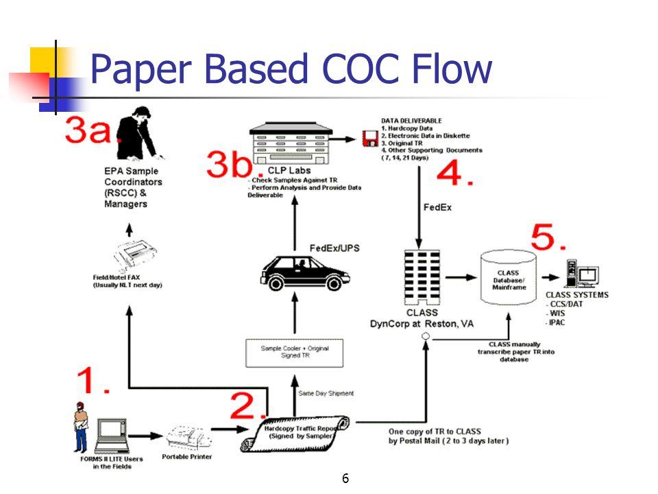 6 Paper Based COC Flow
