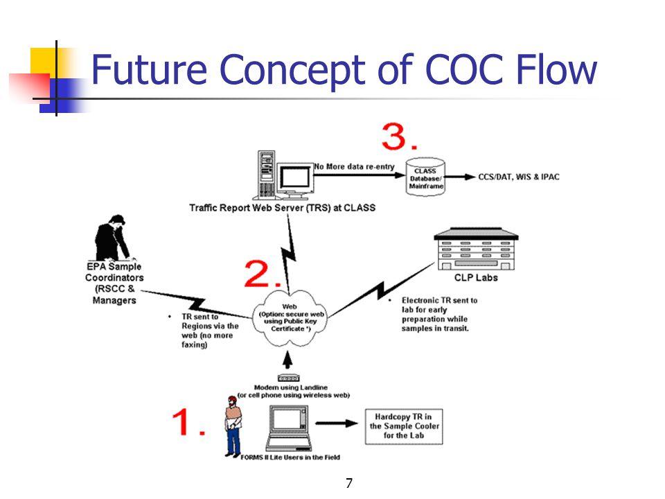 7 Future Concept of COC Flow