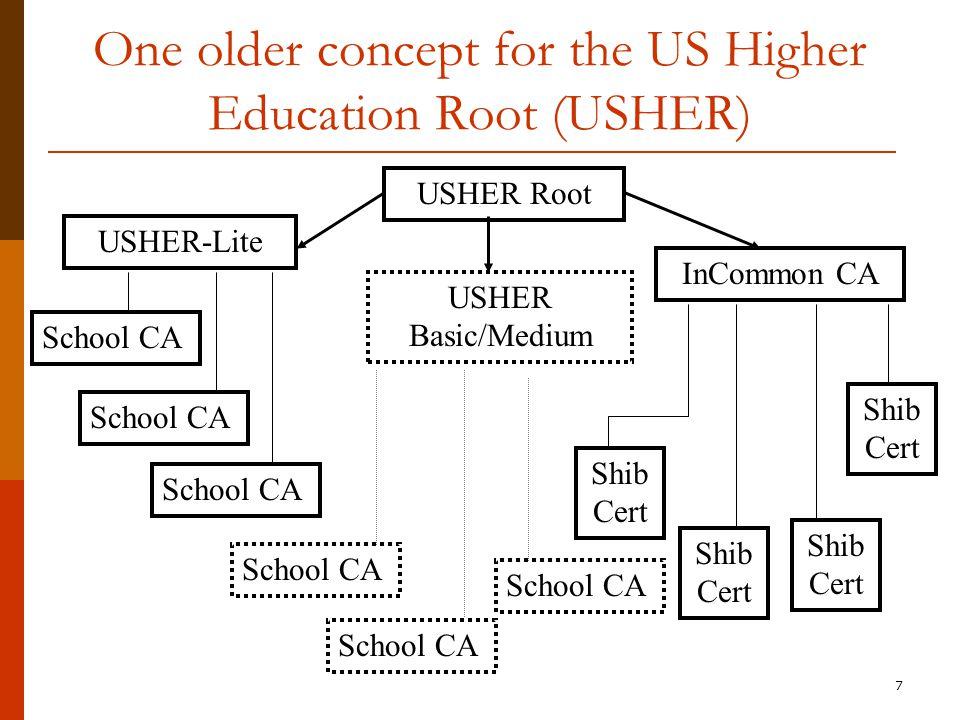7 One older concept for the US Higher Education Root (USHER) USHER-Lite InCommon CA Shib Cert School CA USHER Basic/Medium School CA USHER Root