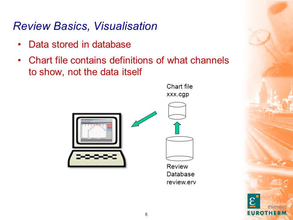 6 Review Basics, Visualisation Data stored in database Chart file contains definitions of what channels to show, not the data itself Review Database review.erv Chart file xxx.cgp