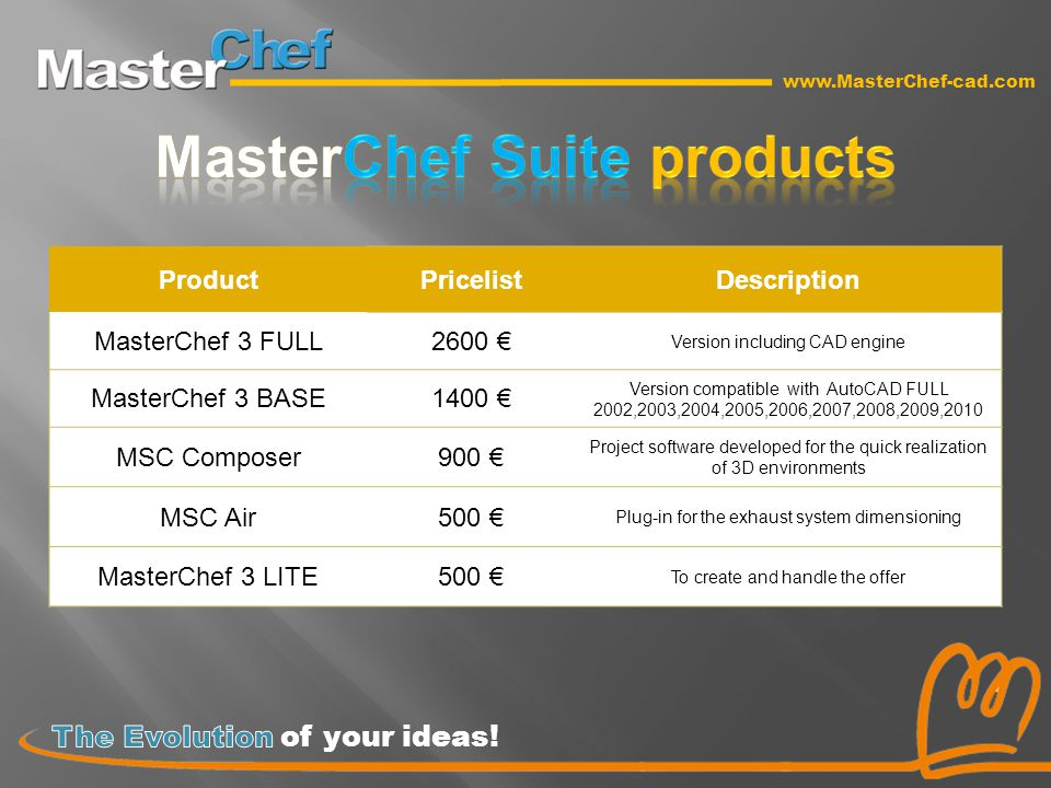 www.MasterChef-cad.com ProductPricelistDescription MasterChef 3 FULL2600 € Version including CAD engine MasterChef 3 BASE1400 € Version compatible with AutoCAD FULL 2002,2003,2004,2005,2006,2007,2008,2009,2010 MSC Composer900 € Project software developed for the quick realization of 3D environments MSC Air500 € Plug-in for the exhaust system dimensioning MasterChef 3 LITE500 € To create and handle the offer