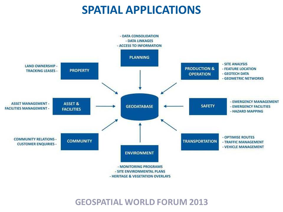 SPATIAL APPLICATIONS GEOSPATIAL WORLD FORUM 2013