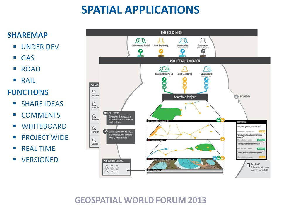 SPATIAL APPLICATIONS GEOSPATIAL WORLD FORUM 2013 SHAREMAP  UNDER DEV  GAS  ROAD  RAIL FUNCTIONS  SHARE IDEAS  COMMENTS  WHITEBOARD  PROJECT WIDE  REAL TIME  VERSIONED