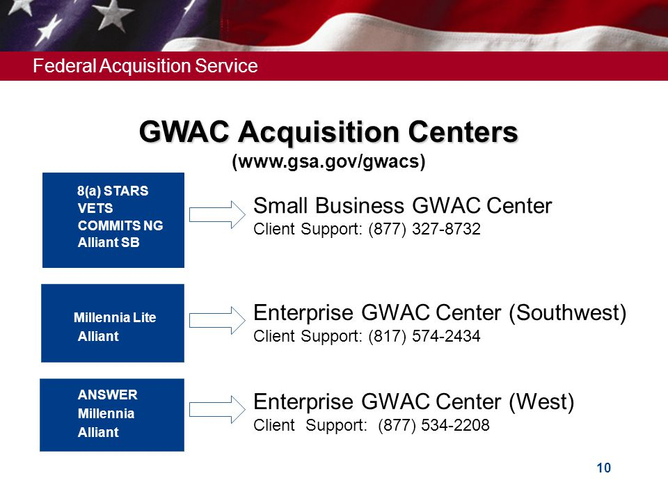 Federal Acquisition Service 10 GWAC Acquisition Centers GWAC Acquisition Centers (www.gsa.gov/gwacs) 8(a) STARS VETS COMMITS NG Alliant SB Millennia L
