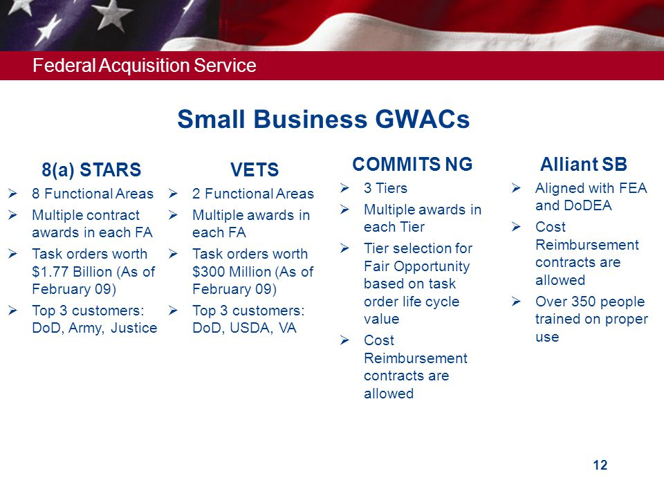 Federal Acquisition Service 12 Small Business GWACs 8(a) STARS  8 Functional Areas  Multiple contract awards in each FA  Task orders worth $1.77 Billion (As of February 09)  Top 3 customers: DoD, Army, Justice VETS  2 Functional Areas  Multiple awards in each FA  Task orders worth $300 Million (As of February 09)  Top 3 customers: DoD, USDA, VA COMMITS NG  3 Tiers  Multiple awards in each Tier  Tier selection for Fair Opportunity based on task order life cycle value  Cost Reimbursement contracts are allowed Alliant SB  Aligned with FEA and DoDEA  Cost Reimbursement contracts are allowed  Over 350 people trained on proper use