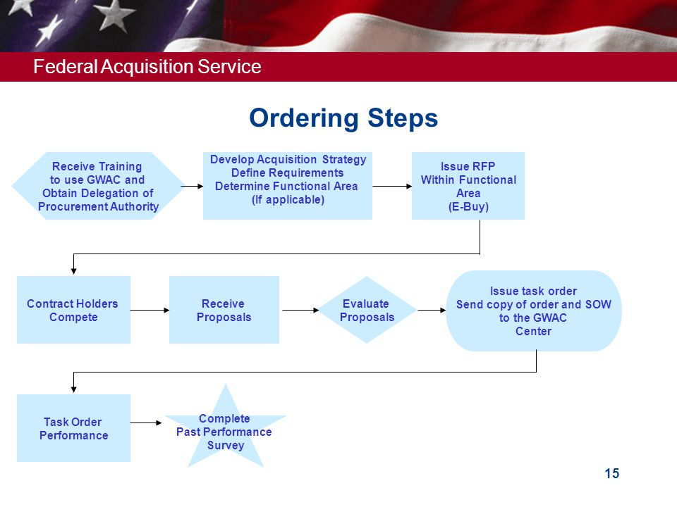 Federal Acquisition Service 15 Ordering Steps Receive Training to use GWAC and Obtain Delegation of Procurement Authority Develop Acquisition Strategy Define Requirements Determine Functional Area (If applicable) Issue RFP Within Functional Area (E-Buy) Contract Holders Compete Receive Proposals Evaluate Proposals Issue task order Send copy of order and SOW to the GWAC Center Task Order Performance Complete Past Performance Survey