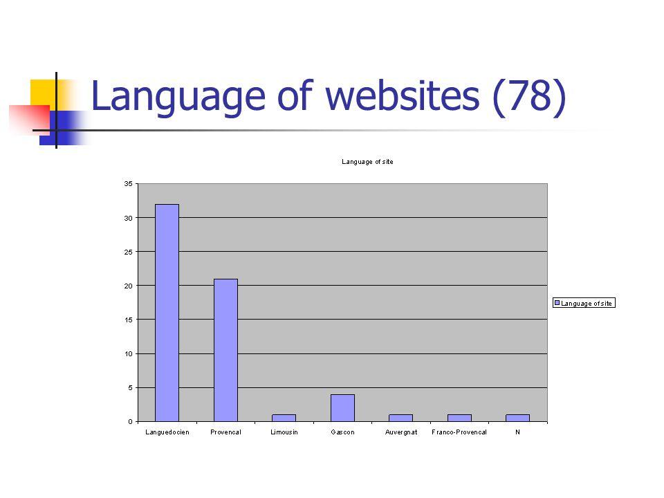 Language of websites (78)