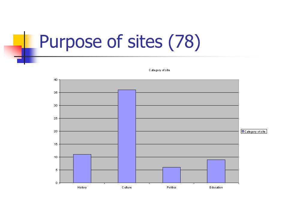 Purpose of sites (78)