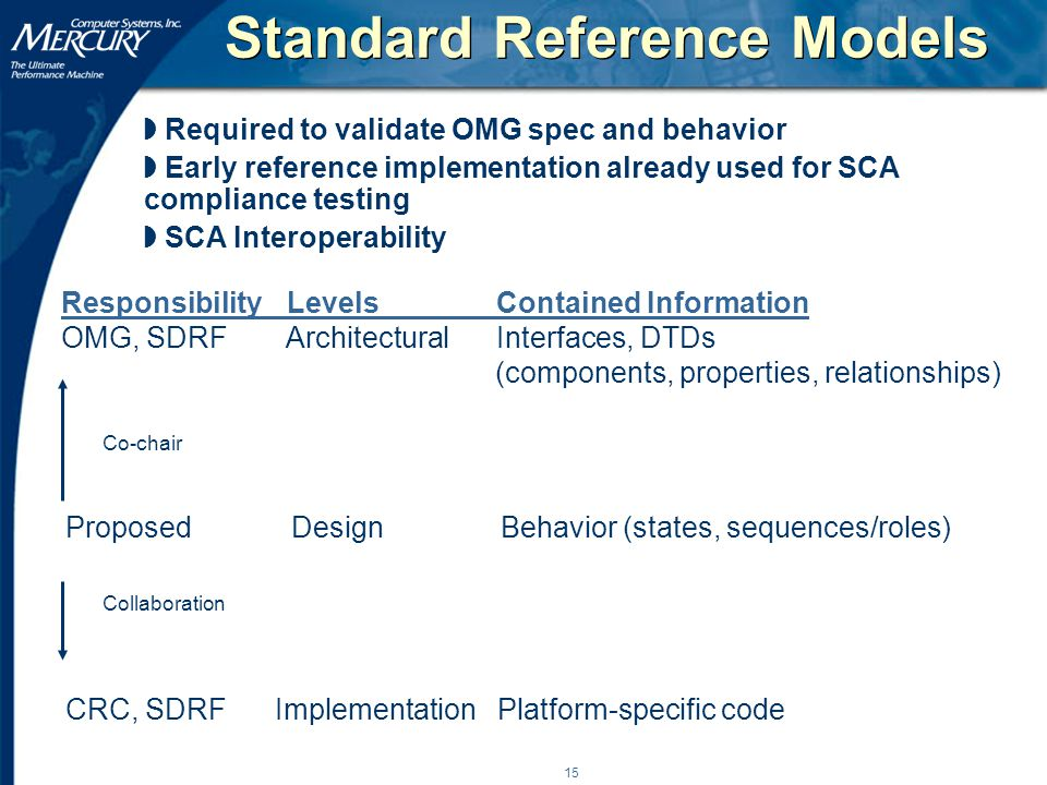 15 Co-chair Collaboration Standard Reference Models Proposed Design Behavior (states, sequences/roles) Responsibility Levels Contained Information OMG, SDRF Architectural Interfaces, DTDs (components, properties, relationships) CRC, SDRFImplementation Platform-specific code w Required to validate OMG spec and behavior w Early reference implementation already used for SCA compliance testing w SCA Interoperability
