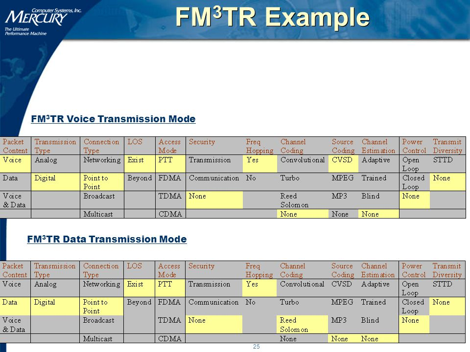 25 FM 3 TR Example FM 3 TR Data Transmission Mode FM 3 TR Voice Transmission Mode