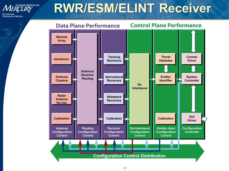 37 RWR/ESM/ELINT Receiver