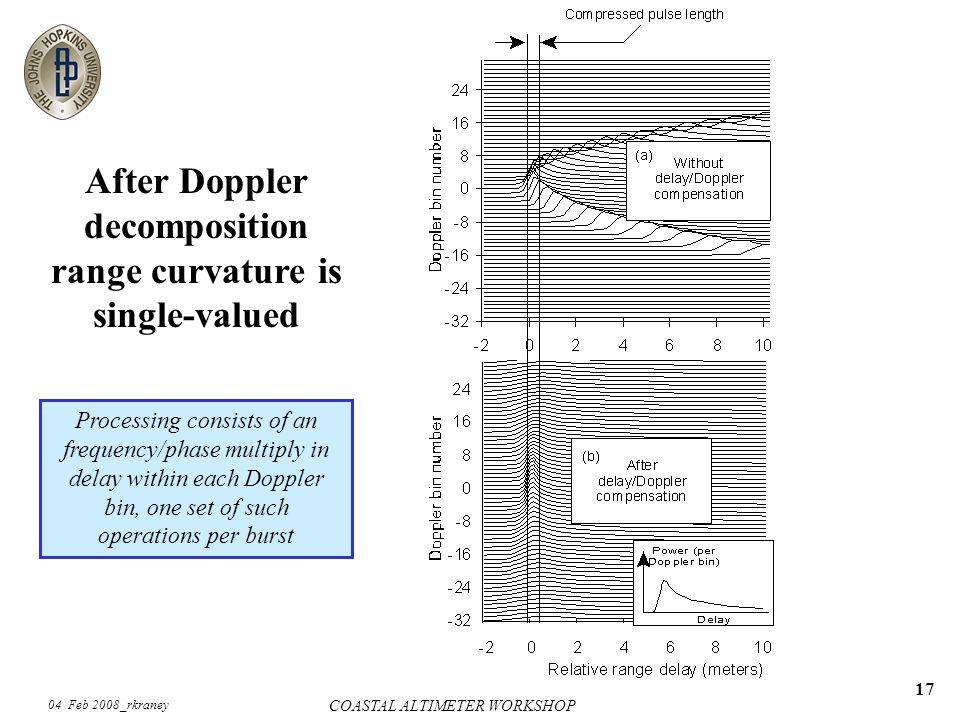 04 Feb 2008_rkraney COASTAL ALTIMETER WORKSHOP 17 After Doppler decomposition range curvature is single-valued Processing consists of an frequency/phase multiply in delay within each Doppler bin, one set of such operations per burst
