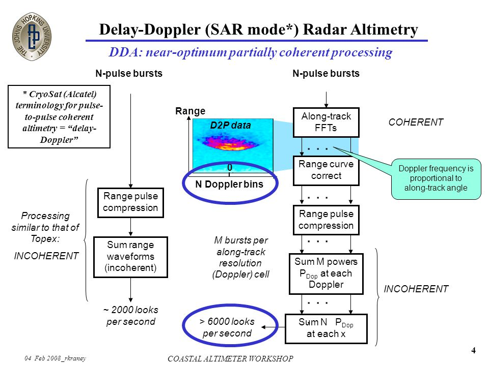 04 Feb 2008_rkraney COASTAL ALTIMETER WORKSHOP 4 Delay-Doppler (SAR mode*) Radar Altimetry DDA: near-optimum partially coherent processing Sum range waveforms (incoherent) Range pulse compression N-pulse bursts ~ 2000 looks per second Processing similar to that of Topex: INCOHERENT.....