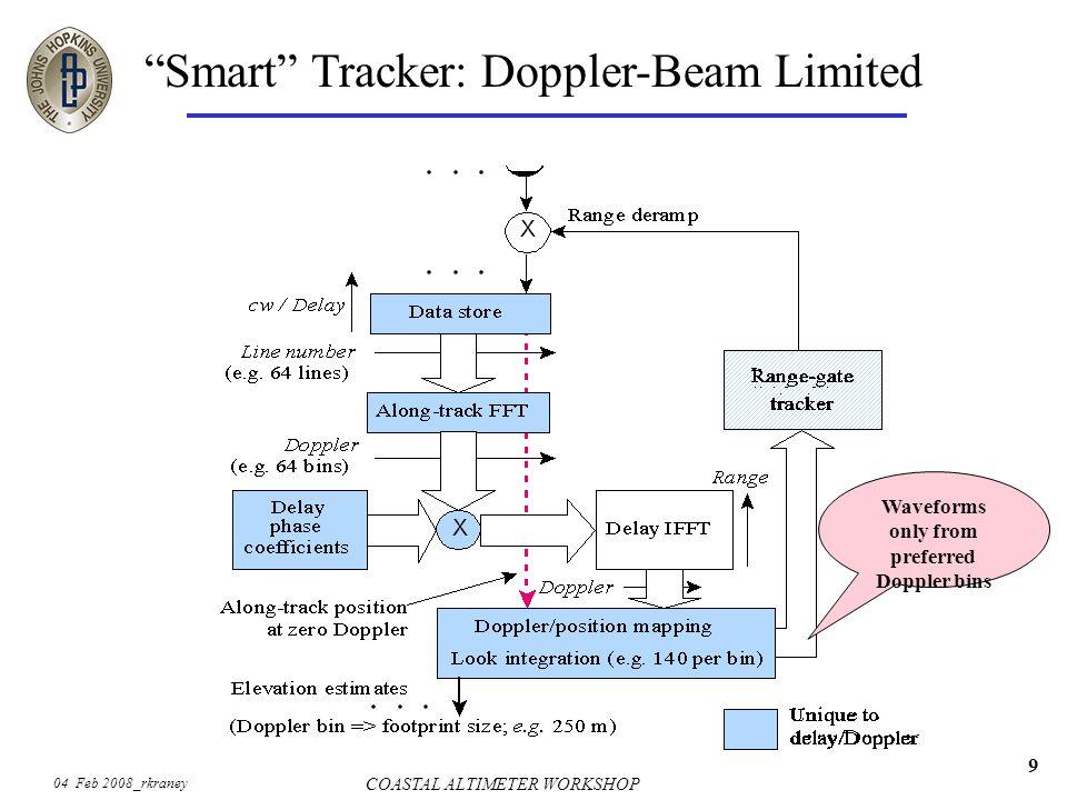 04 Feb 2008_rkraney COASTAL ALTIMETER WORKSHOP 9 Smart Tracker: Doppler-Beam Limited Waveforms only from preferred Doppler bins