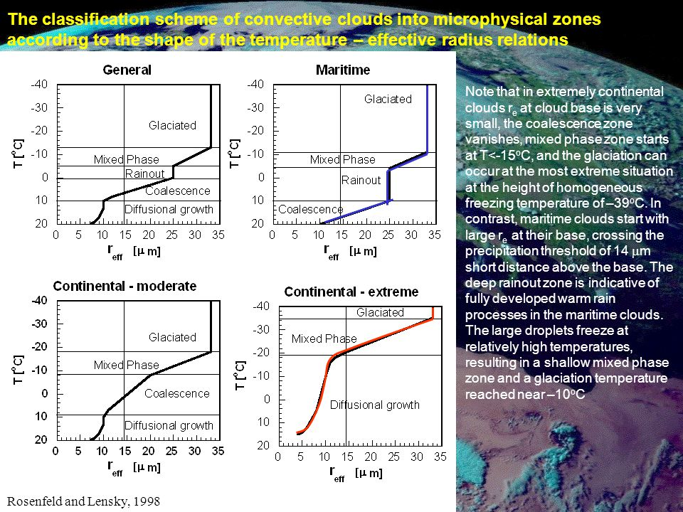 Extend evaluation of model clouds to the whole globe Exploit European expertise in modelling and assimilation and in combined radar & lidar algorithms CloudSat & Calipso (NASA 2004) Cloud radar & lidar, separate platforms Part of the A-train of satellites MODIS & CERES instruments on AQUA Also Parasol and Aura satellites EarthCARE (ESA/NASDA 2008) Cloud radar & lidar on single platform Also MSI, FTS and BBI instruments Radar sensitivity 10x CloudSat Doppler capability for ice fall speed High spectral-resolution lidar for 