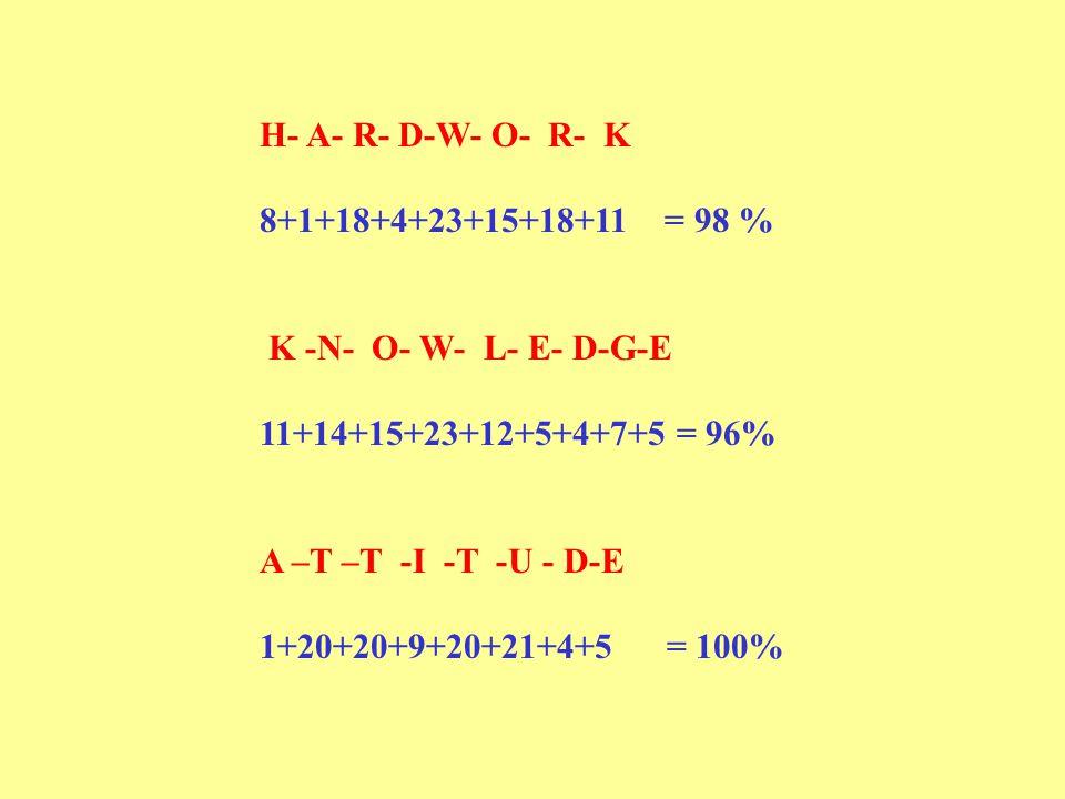 H- A- R- D-W- O- R- K 8+1+18+4+23+15+18+11 = 98 % K -N- O- W- L- E- D-G-E 11+14+15+23+12+5+4+7+5 = 96% A –T –T -I -T -U - D-E 1+20+20+9+20+21+4+5 = 10