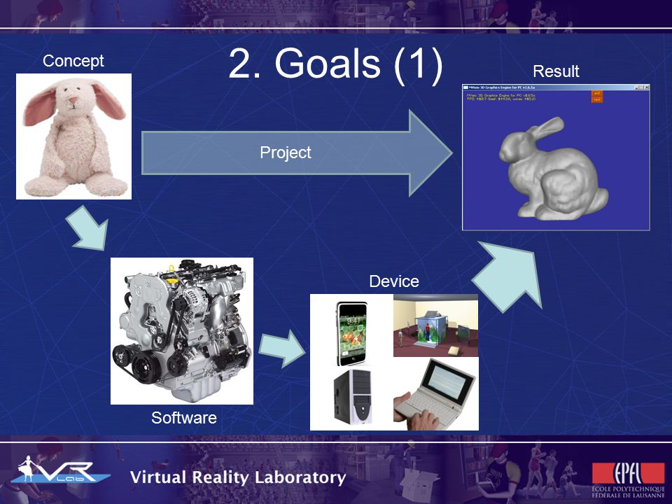2. Goals (1) Concept Result Software Device Project