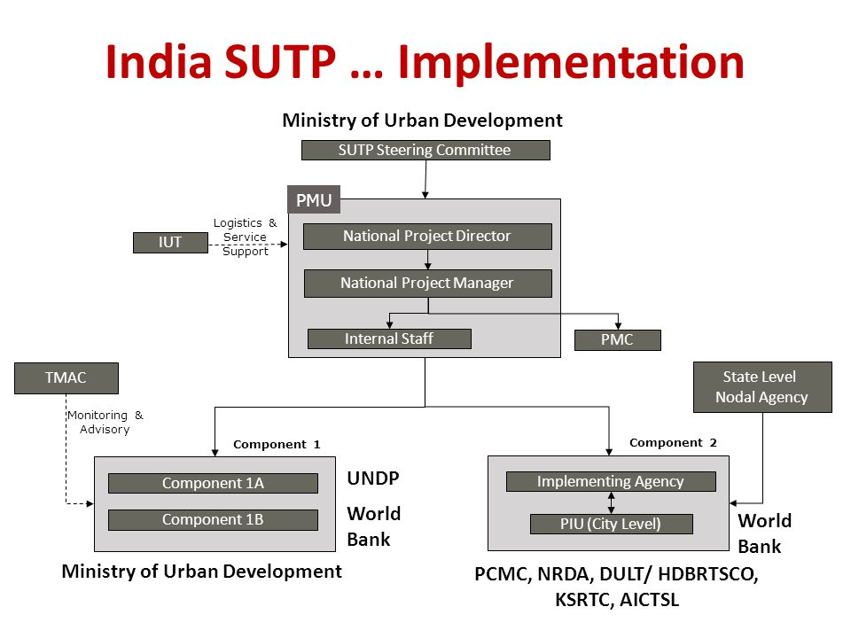 India SUTP … Implementation SUTP Steering Committee National Project Director National Project Manager Internal Staff PMC PMU PIU (City Level) State Level Nodal Agency Implementing Agency IUT Logistics & Service Support Component 2 TMAC Component 1A Component 1B Component 1 Monitoring & Advisory Ministry of Urban Development UNDP World Bank PCMC, NRDA, DULT/ HDBRTSCO, KSRTC, AICTSL World Bank Ministry of Urban Development