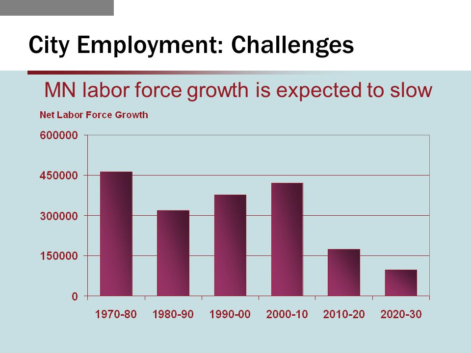 City Employment: Challenges MN labor force growth is expected to slow