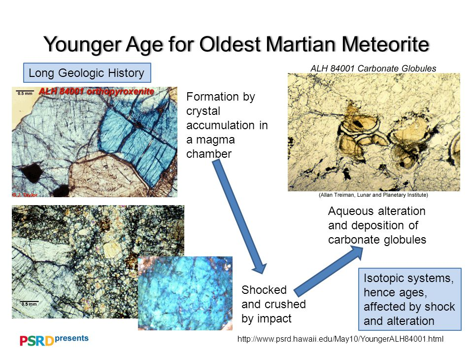 http://www.psrd.hawaii.edu/May10/YoungerALH84001.html Younger Age for Oldest Martian MeteoriteYounger Age for Oldest Martian Meteorite Long Geologic History Formation by crystal accumulation in a magma chamber Shocked and crushed by impact Aqueous alteration and deposition of carbonate globules Isotopic systems, hence ages, affected by shock and alteration